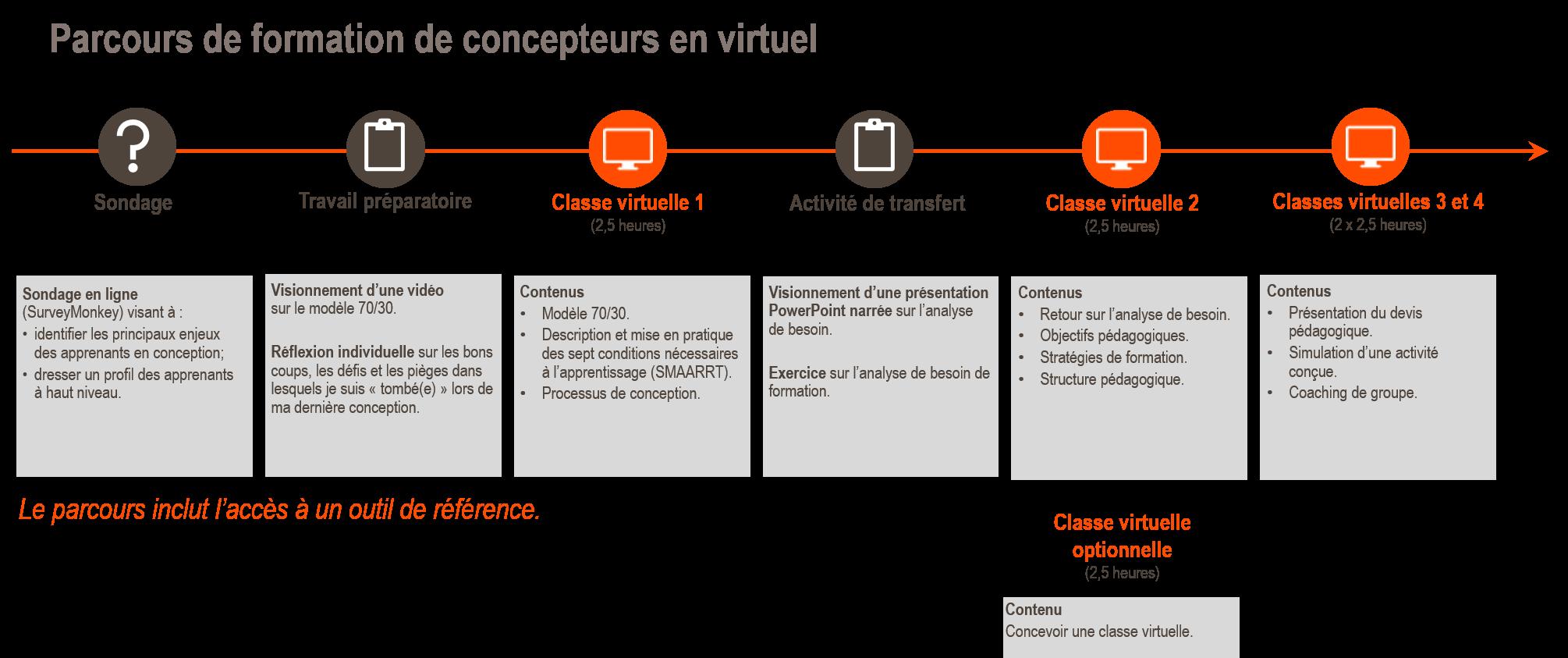 Parcours_formation_concepteur_virtuel