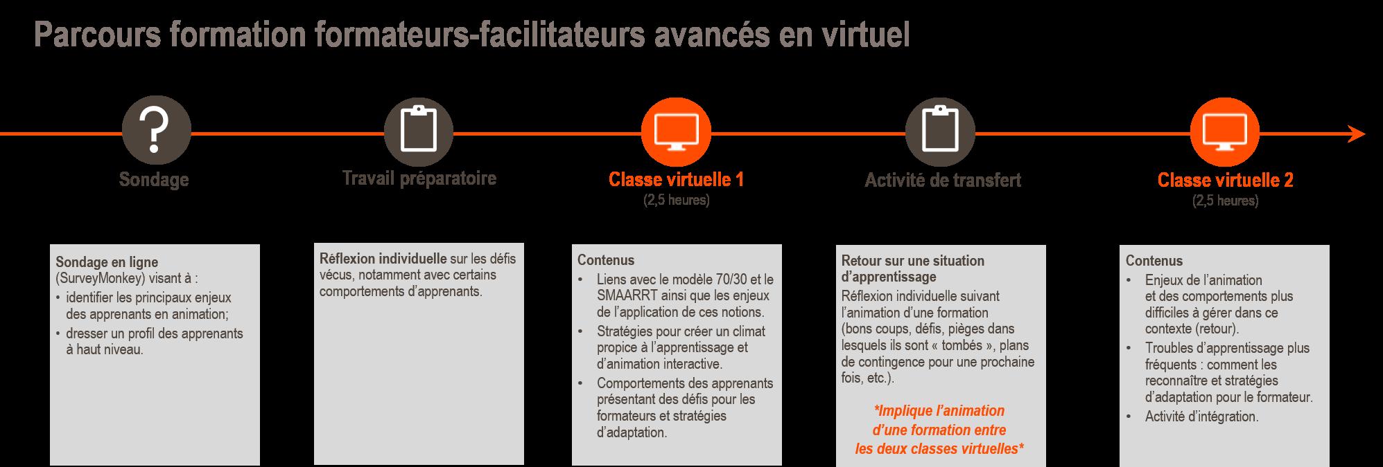 Parcours_formation_formateurs_facilitateur_avance_virtuel