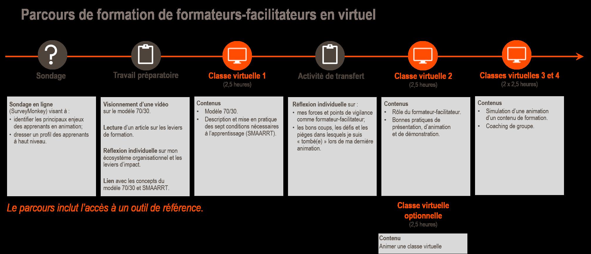 Parcours_formation_formateurs_facilitateurs_virtuel
